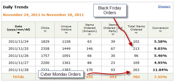 Our Best Amazon Day for November 2011
